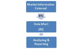 market BI