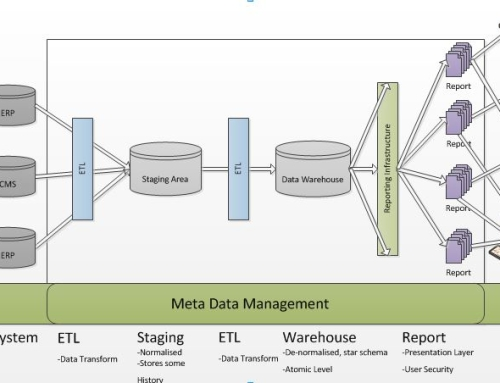 Elements Used in a Data Warehouse
