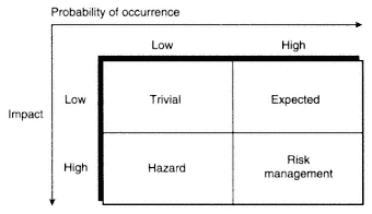 probability of occurrence