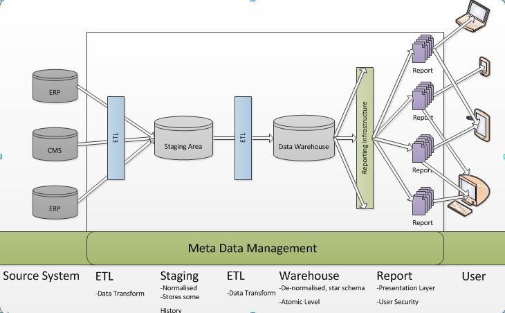 Data Warehouse Elements